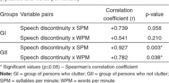 PDF] Relationship between speech rate and speech disruption