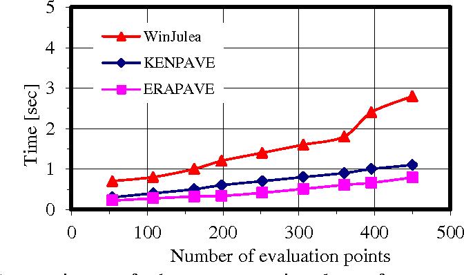 Pdf Mechanistic Empirical Modelling Of Flexible Pavement Performance Verifications Using Apt Measurements Semantic Scholar