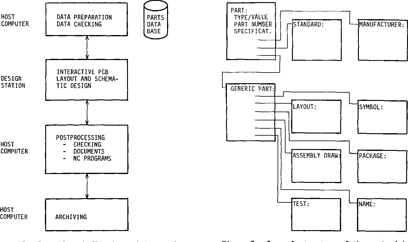 Integrated Computer Aided Design, Documentation and