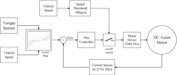 Figure 4 from The prototype development of electronic