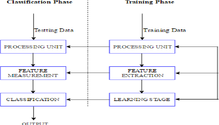 Figure 3 from Shallow and Deep Networks Intrusion Detection