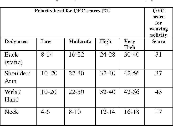 Table 3 from Ergonomic Problems Prevalent in Handloom Units