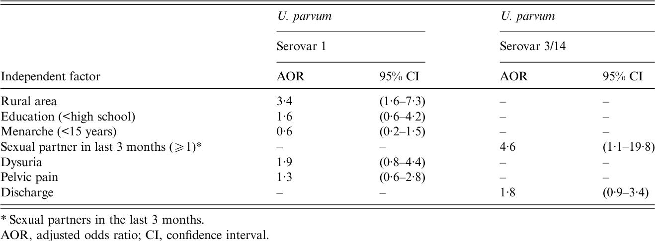 Table 2 from Ureaplasma urealyticum and U  parvum in