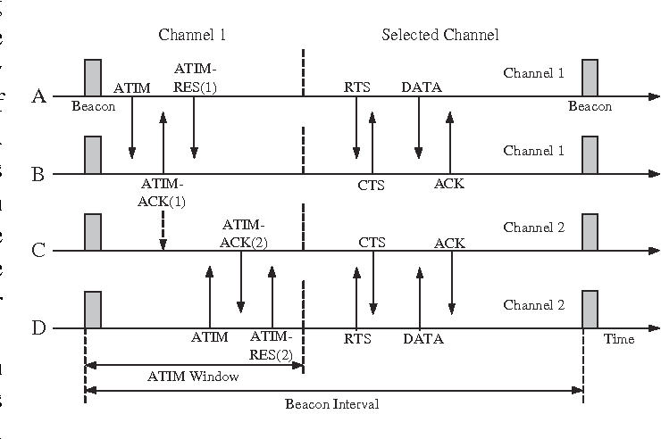 Fig. 3. Process of channel negotiation and data exchange in MMAC.