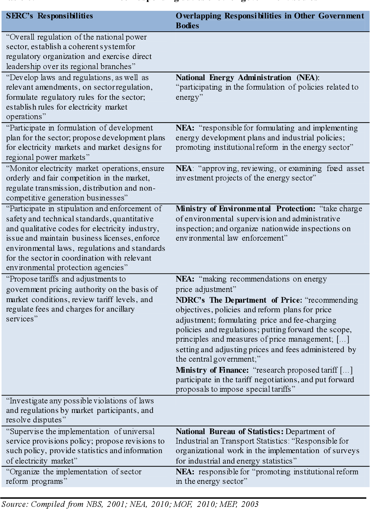 PDF] Influences of policy learning, transfer, and post
