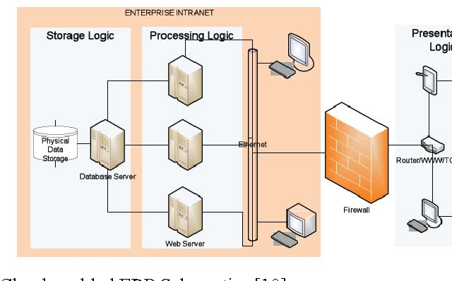 Figure 5 from Enterprise architecture for cloud-based ERP