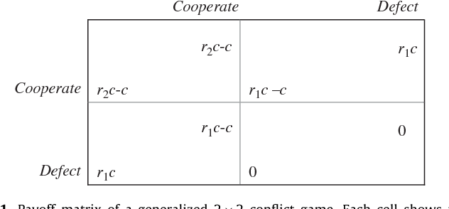 Figure 1 From Review Game Theory Of Public Goods In One Shot Social Dilemmas Without Assortment Semantic Scholar