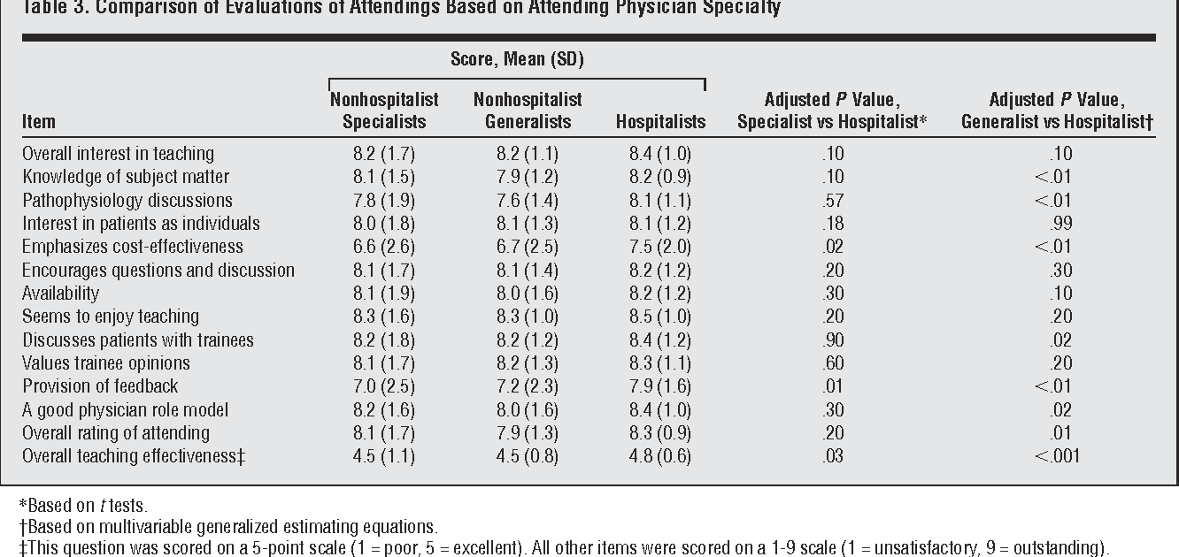 Effects of hospitalist attending physicians on trainee