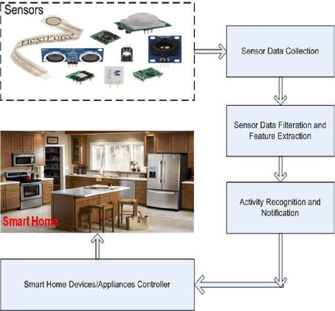 A Low-cost Activity Recognition System for Smart Homes