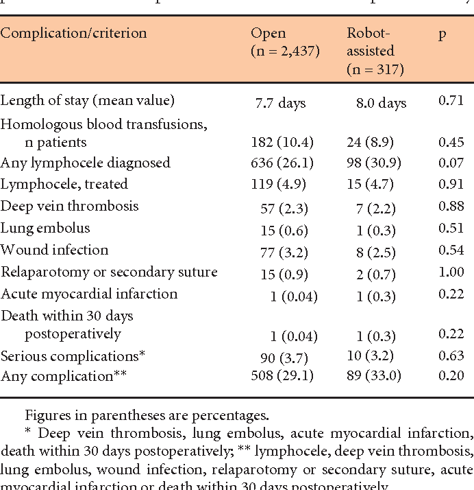 Perioperative Complications After Radical Prostatectomy Open