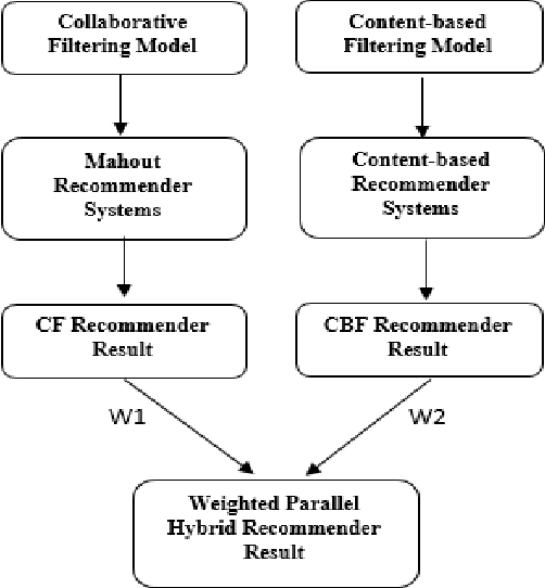 Figure 2 from Implementation of weighted parallel hybrid