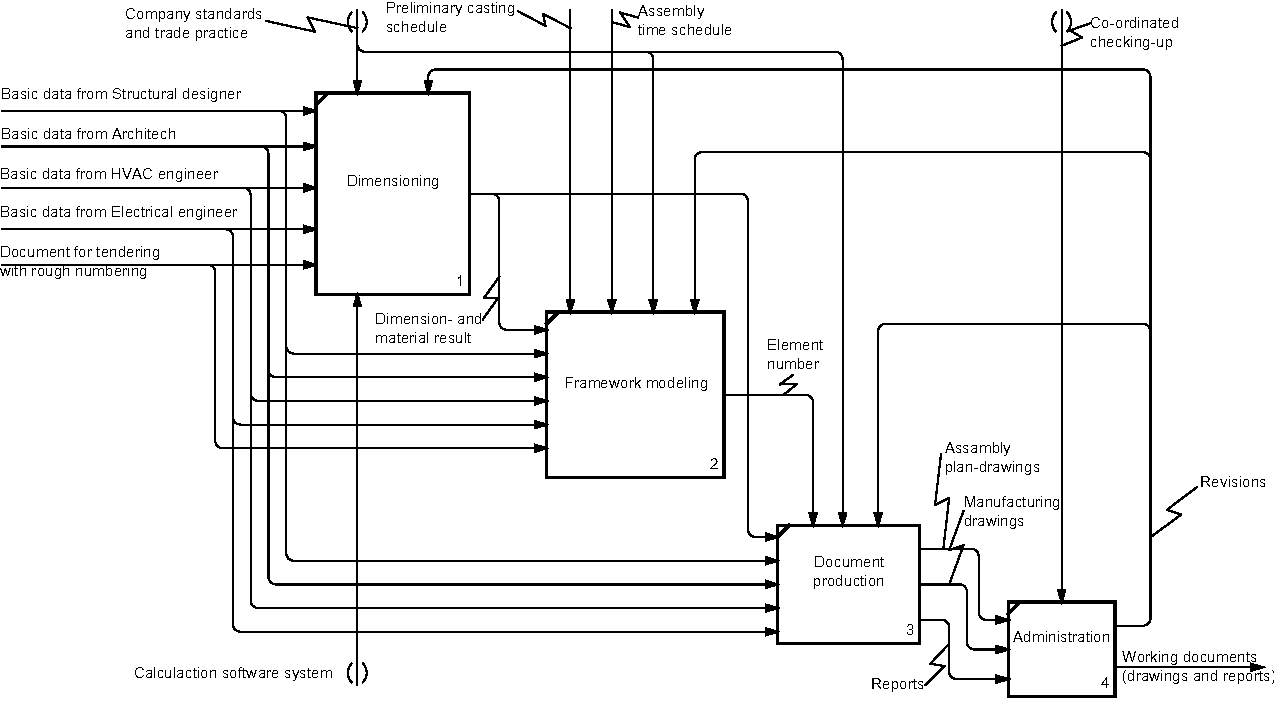 Figure 2 from Application of IFC in design and production of