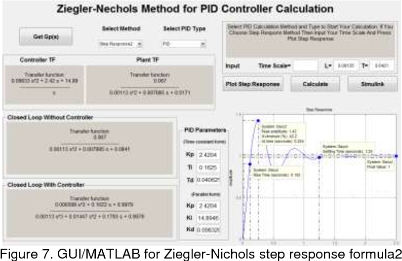 Figure 7 from Tuning Methods of PID Controller for DC Motor