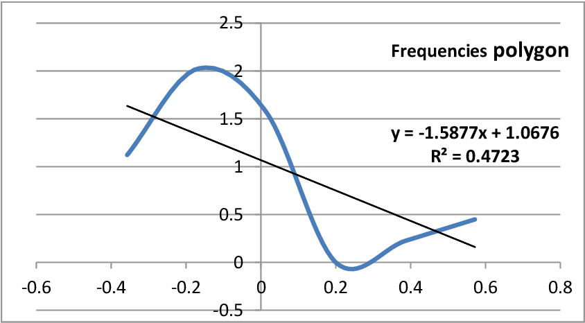 Figure 6. Frenquencies polygon and the negative tendency