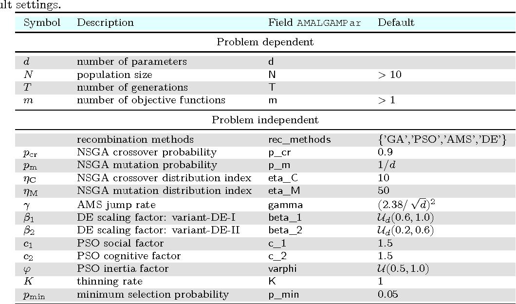 PDF] Multi-criteria Optimization Using the AMALGAM Software