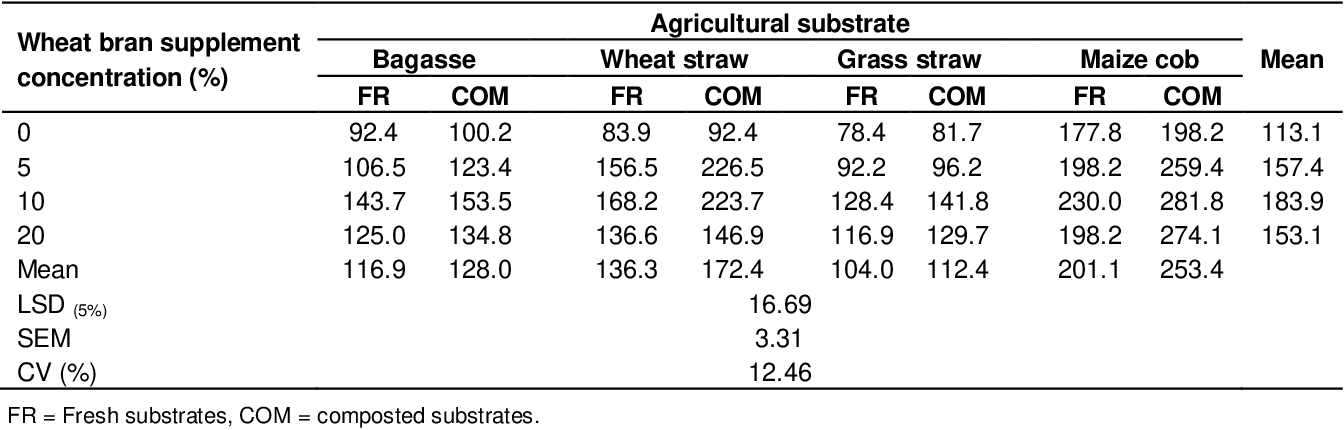 Table 5 from Effect of wheat bran supplementation with fresh