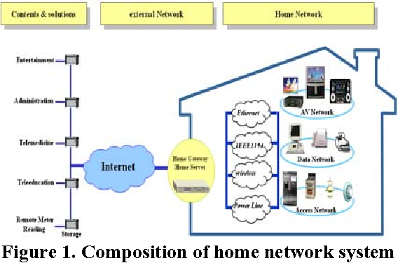 A Design Of Home Network Security Protocol Using User Authentication And Access Control Technology Semantic Scholar