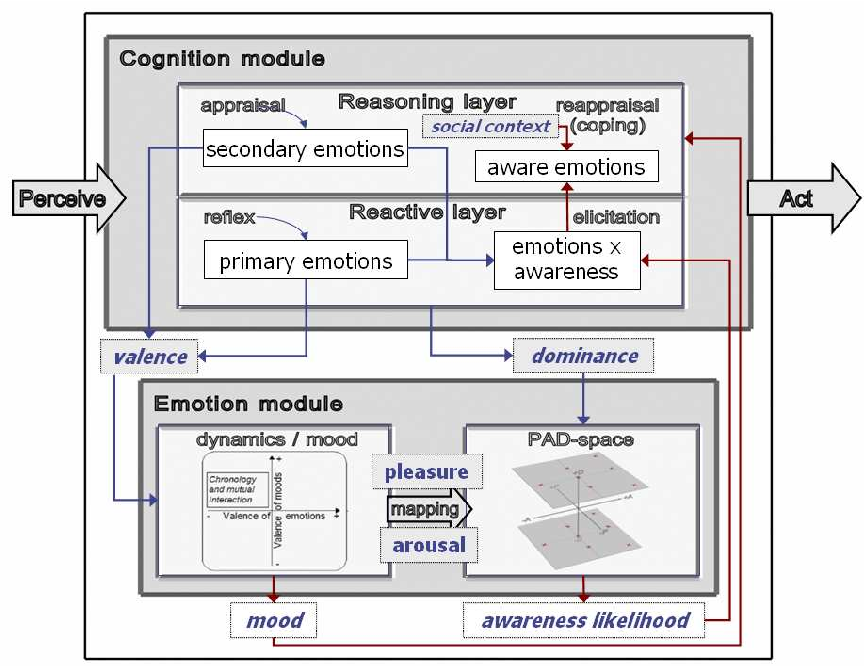 Emotions secondary emotions primary and DBT Skills: