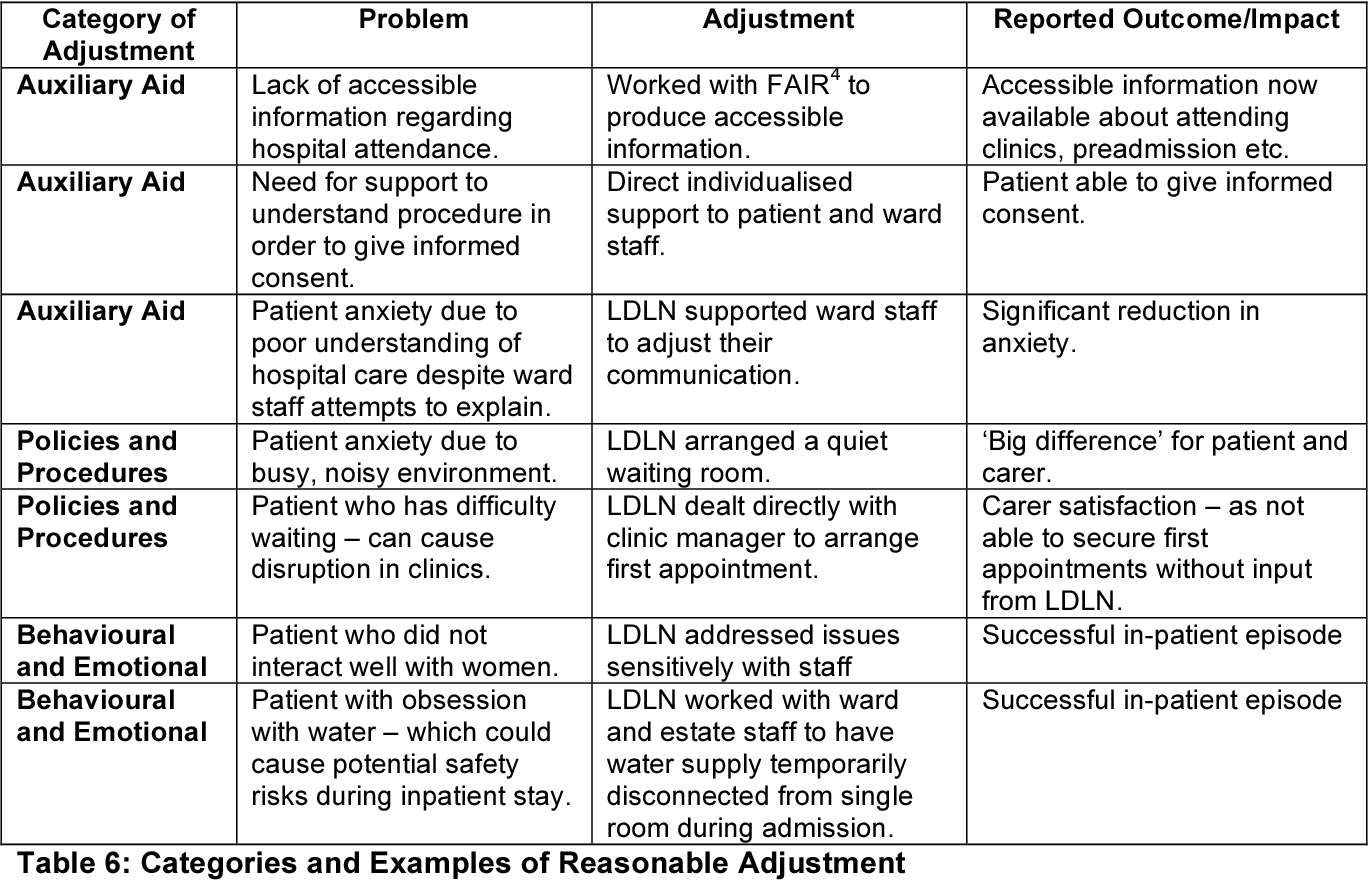 Table 1 from Learning Disability Liaison Nursing Services in