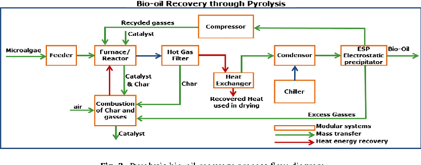 Lifecycle assessment of microalgae to biofuel: Comparison of