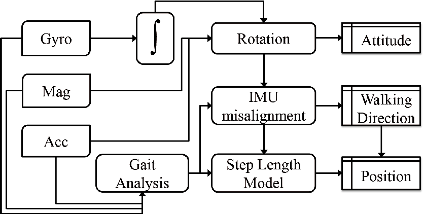 Figure 2 from Magnetic, Acceleration Fields and Gyroscope