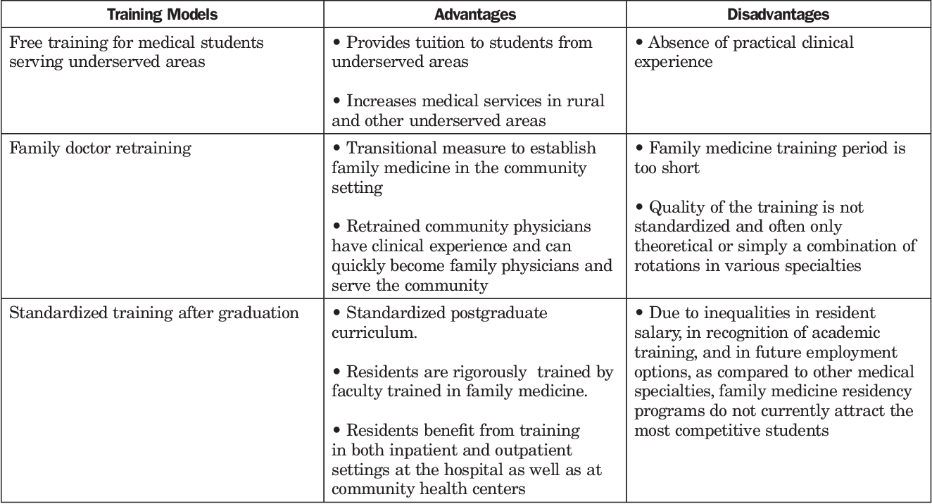 Table 1 from Family medicine training in China  - Semantic