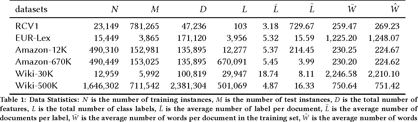 Deep Learning for Extreme Multi-label Text Classification