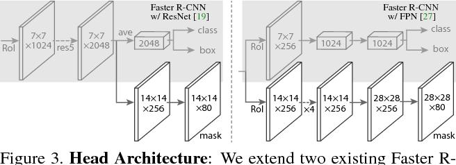 Mask R-CNN - Semantic Scholar