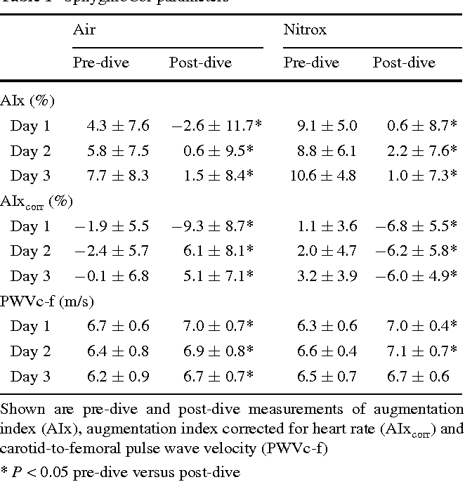 Table 1 From Effects Of Successive Air And Nitrox Dives On