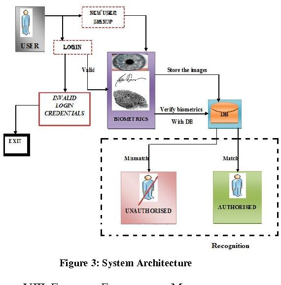 Figure 3 from Privacy Preserving Multimodal Biometrics
