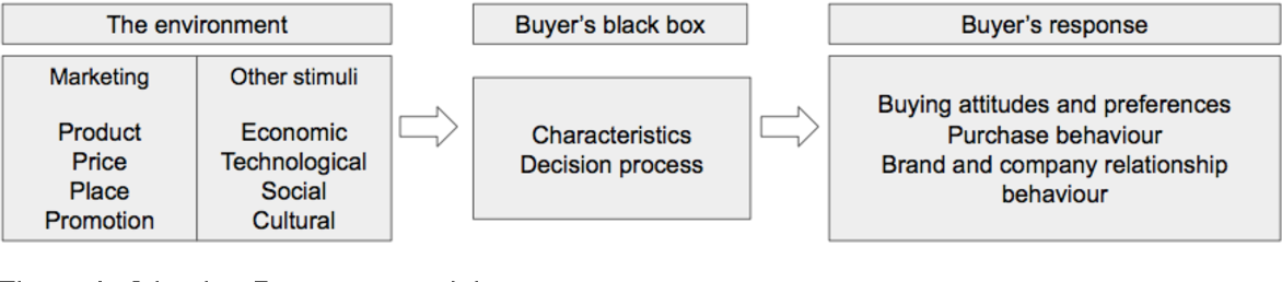 PDF] Buying behaviour toward electrical power tools