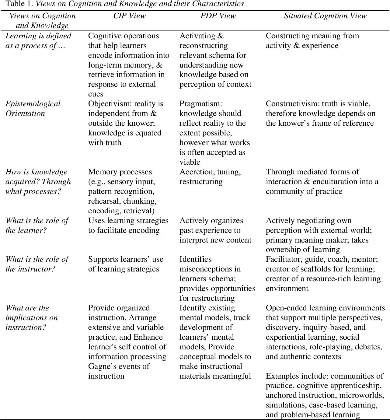 Pdf Pedagogical Models For E Learning A Theory Based Design Framework Semantic Scholar
