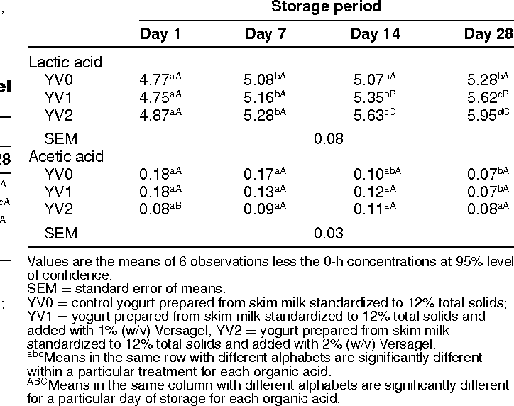 Effect of addition of Versagel on microbial, chemical, and physical  properties of low-fat yogurt. | Semantic Scholar