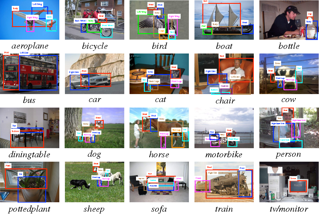 Figure 3 from DeePM: A Deep Part-Based Model for Object