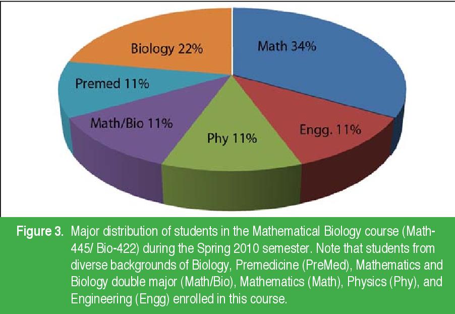 PDF] A New Undergraduate Curriculum in Mathematical Biology