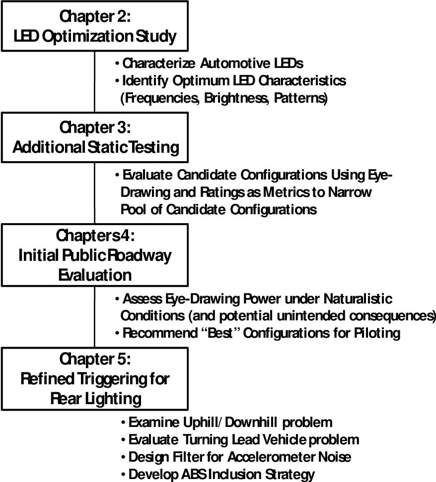 PDF] Evaluation of Enhanced Brake Lights Using Surrogate