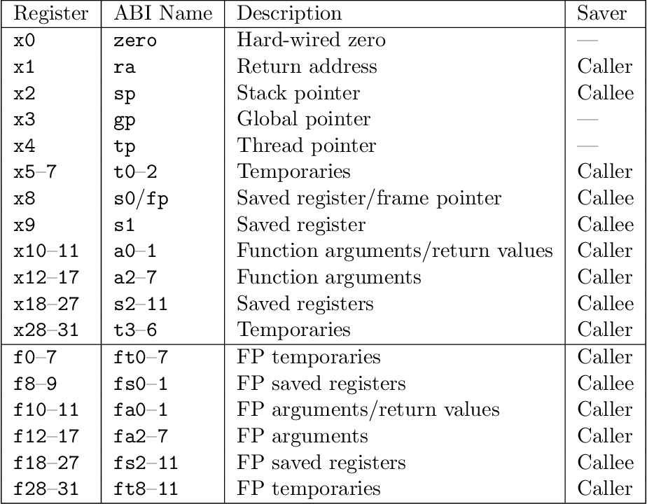 Table 20 2 from The RISC-V Instruction Set Manual  Volume 1