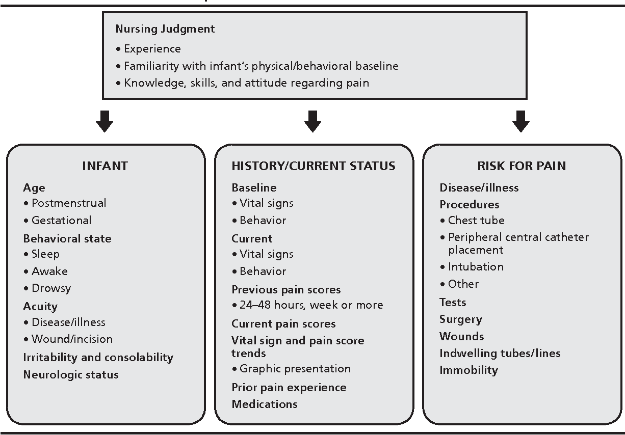 Figure 14 2 From Physical Assessment Of The Newborn 239 14 Pain Assessment In The Newborn Semantic Scholar Care provided to newborn infants.1 early editions of. newborn 239 14 pain assessment