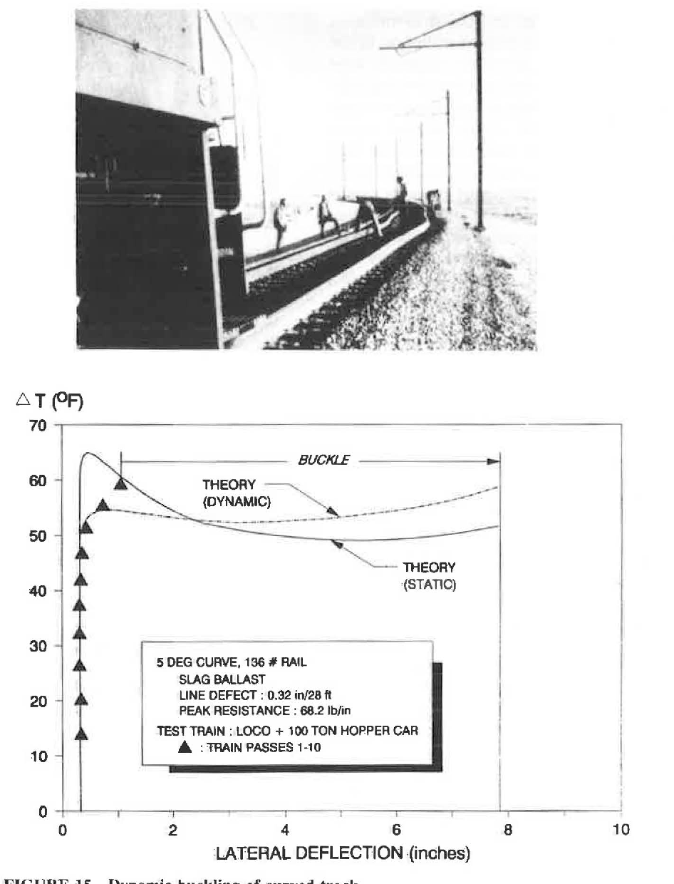 Figure 15 from DYNAMIC BUCKLING OF CONTINUOUS WELDED RAIL