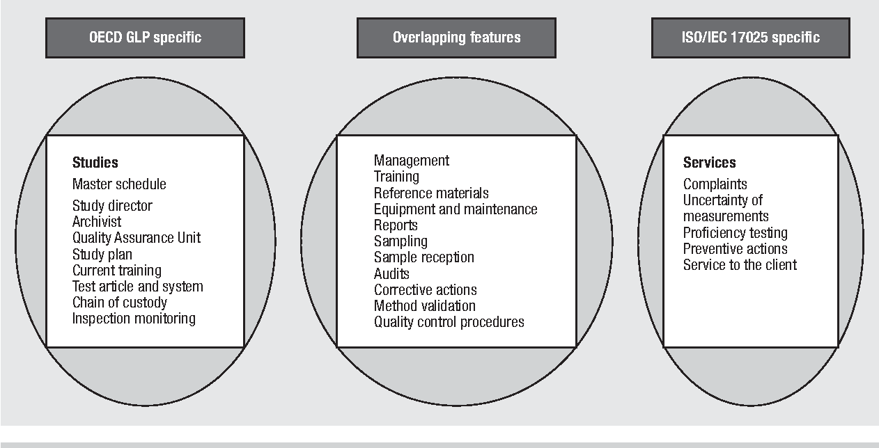 Figure 1 from Implementation of the OECD principles of good