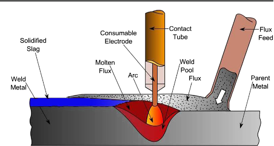 Pdf Investigation Of Temperature And Residual Stresses Field Of Submerged Arc Welding By Finite Element Method And Experiments Semantic Scholar