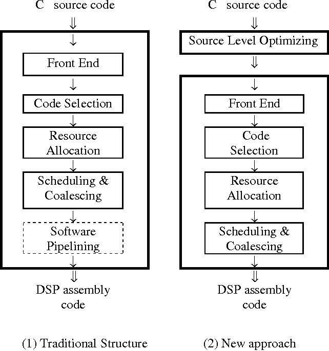 Source-level loop optimization for DSP code generation