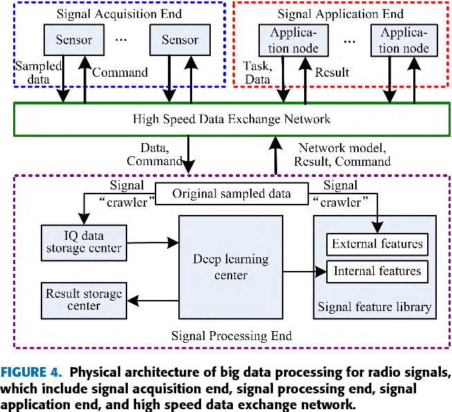 Big Data Processing Architecture for Radio Signals Empowered