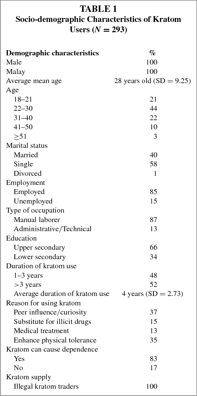 Table 1 from Social Functioning of Kratom (Mitragyna
