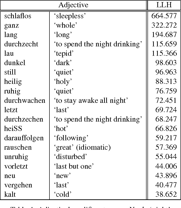 Table 3 From A Collocation Database For German Verbs And