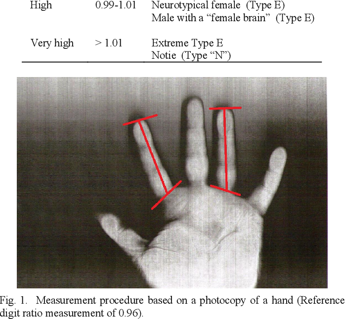 Measuring 2D:4D finger length ratios with Smartphone cameras
