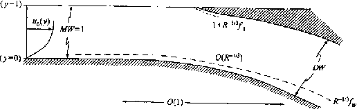 Figure 1a. Sketch of case for two large daughter tubes, with symmetry about y = 1 and with R denoting Re.The x axis is in the direction of the velocity u0, and x = 0 at the start of the divider. Here N = 1, the mother half-width and daughter width are MW,DW respectively, and the wall shapes (divider, outer, in turn) are given by f−1 (x), fW (x) with x of order unity.