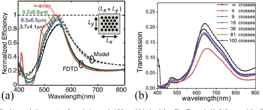 Figure 4 from Nanophotonic Image Sensors - Semantic Scholar