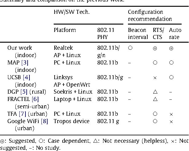 Indoor deployment of IEEE 802 11s mesh networks: Lessons and