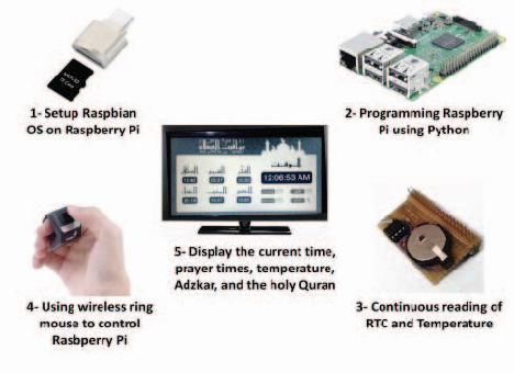 Figure 12 from Development of Smart Masjid Display Using